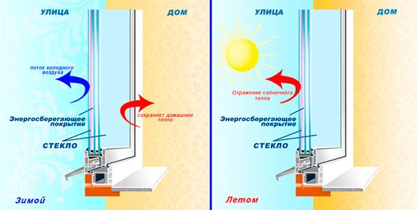 Энергосберегающие окна плюсы и минусы