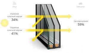 схема работы солнечного стеклопакета